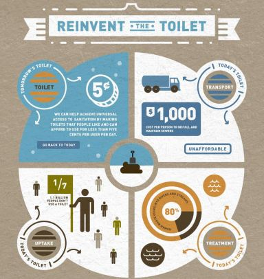 Reinvent-the-Toilet
