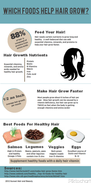 foodsforhairgrowthinfographic