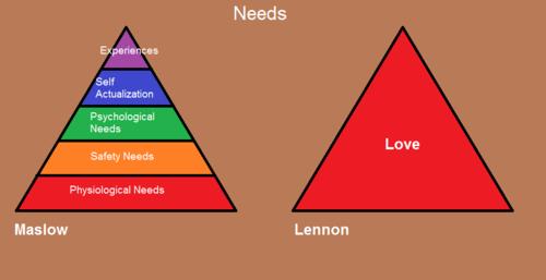 maslow-lennon-needs-infographic