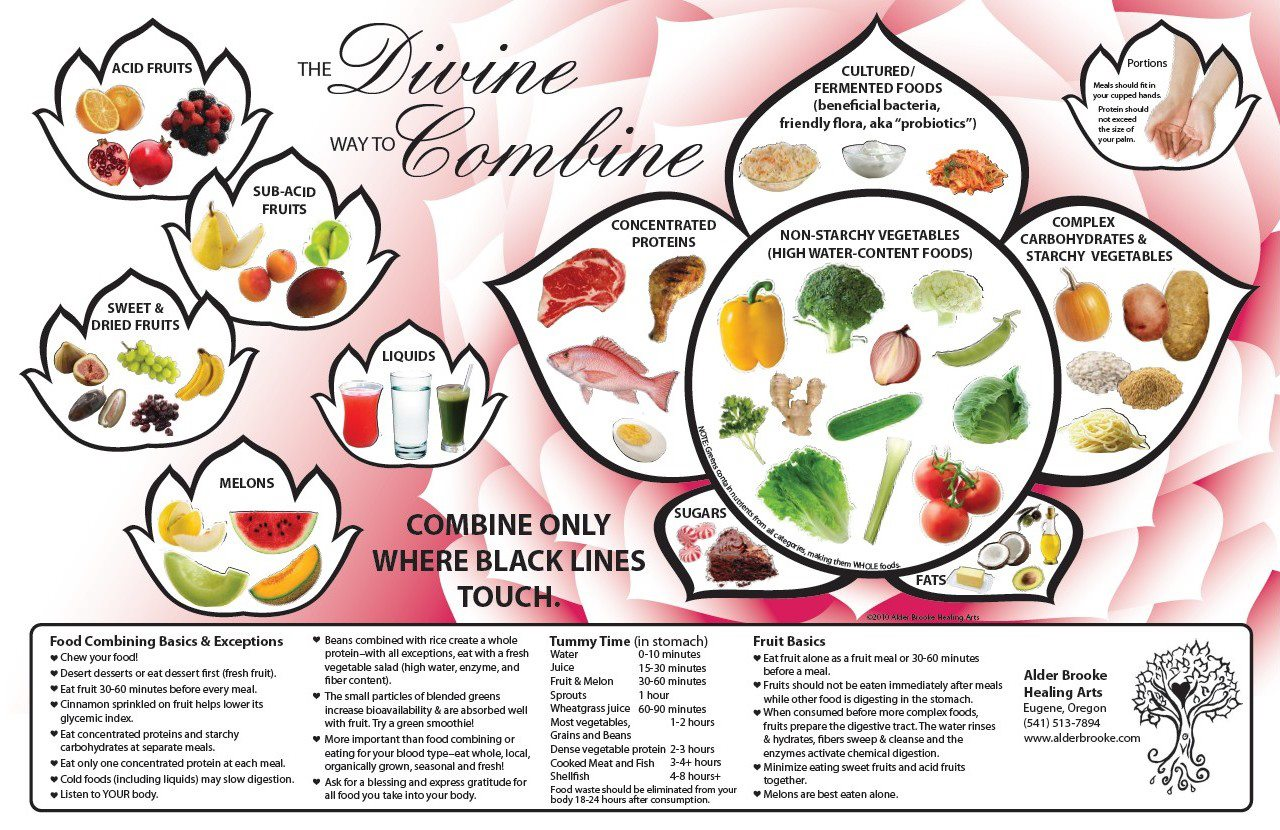 combine food chart - HD1280×830