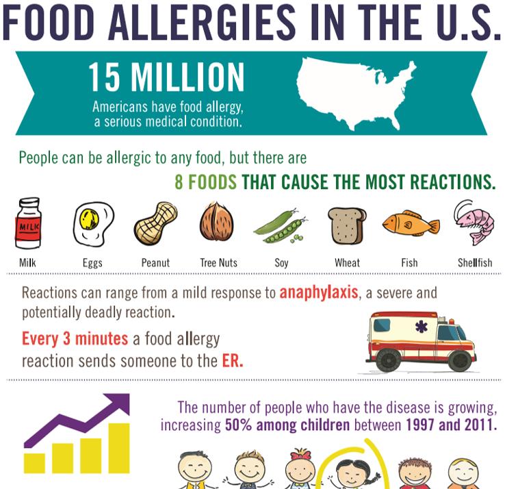 "No, Thanks, I'm Allergic To Oranges"" | Hermetica Health"