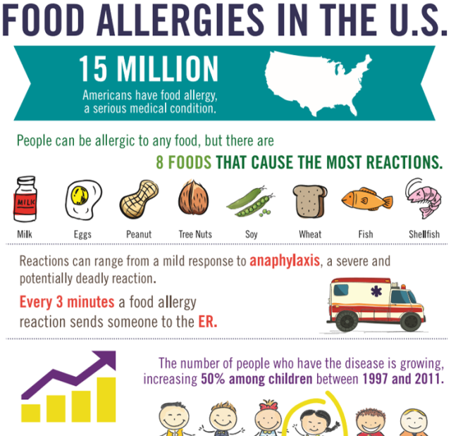 Food-Allergies-in-the-U.-S.